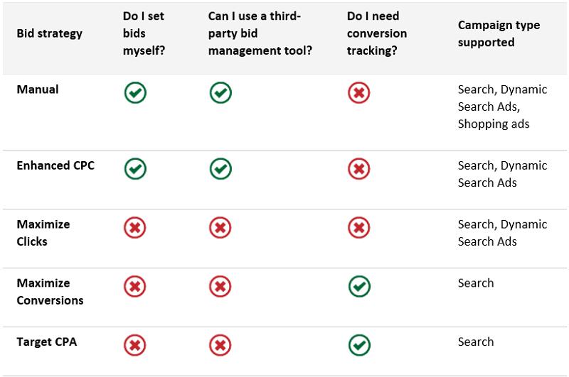 BingAds-Gebotsstrategien-Vergleich