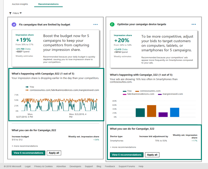 Image with six different boxes listed with campaign data with two highlighted that say What's happening with campaign and what can you do for campaign. Image also shows various graphs showing performance of your campaign.