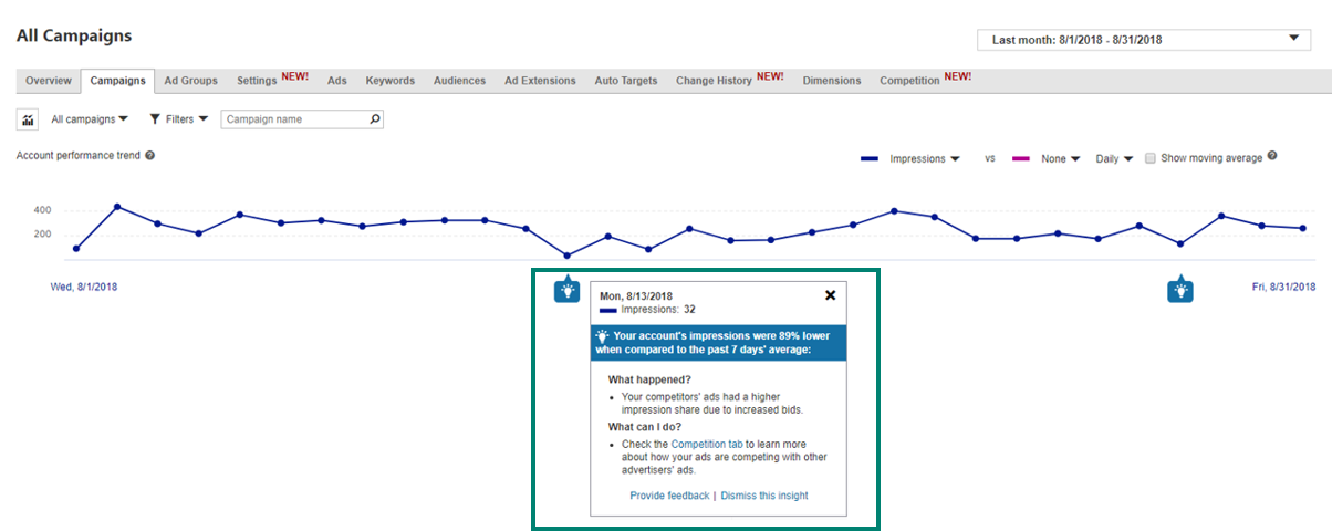 Image of the All Campaigns tab with your main ribbon listed above to select sections from. Below is a line graph showing your campaign performance trend as well as a pop up box showing you possible explanations for your campaign performance dip.