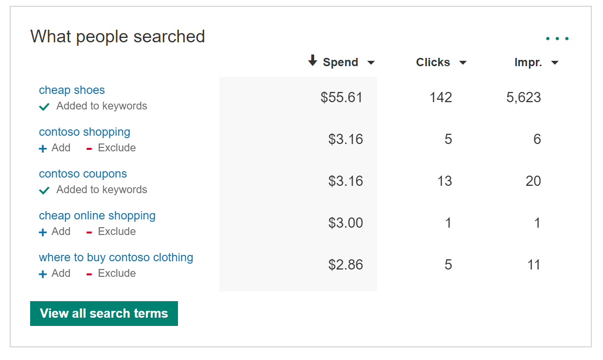 Picture of a What People Searched screen that shows different search terms on the left along with Add or Exclude options. On the right there are data outputs of Spend, Clicks and Impressions for those words.