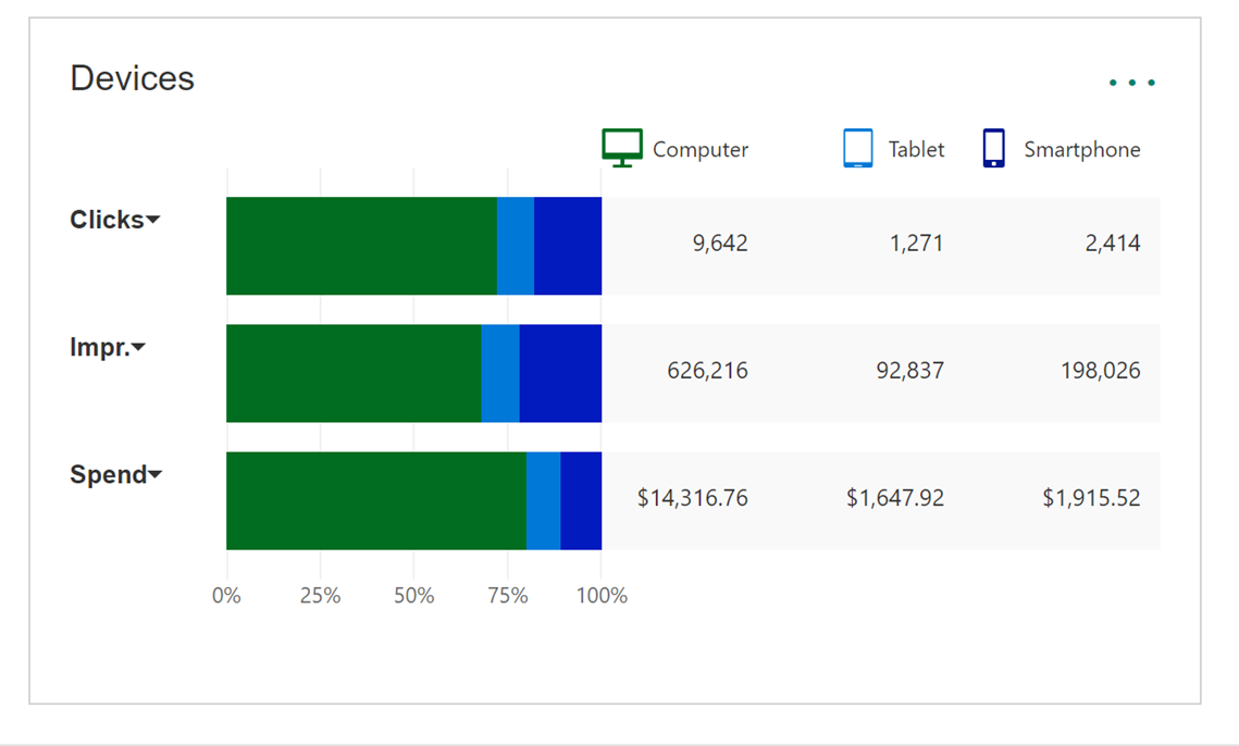 Picture of the Devices report where it shows stats for Clicks, Impressions and Spend in a bar graph on the left and whether those results came from a Computer, Tablet or Smartphone listed along the top.