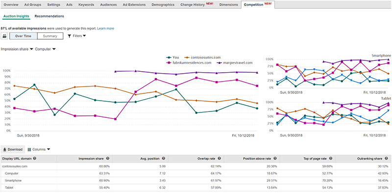 Product view of Bing Ads Competition tab auction insights dashboard, data by device type view.