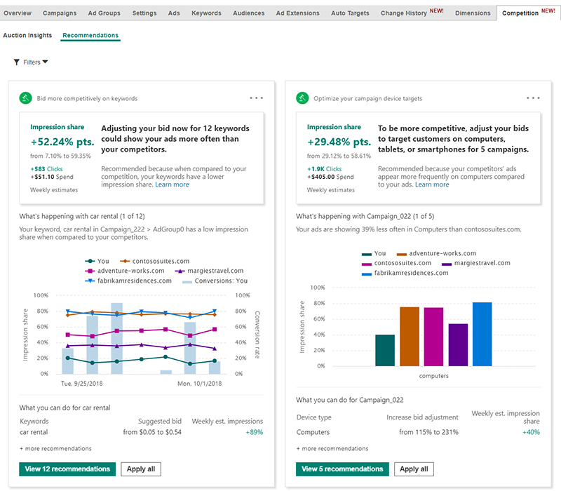 Product view of Bing Ads Competition tab recommendations, Bid more competitively on keywords and Optimize your campaign device targets views.