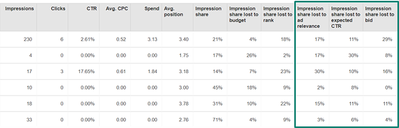 Product view of Bing Ads share of voice report.