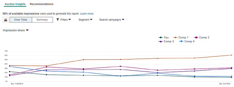 Product view of Auction Insights in the Bing Ads competition tab.