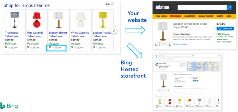 Product view of Local Inventory Ads example, with views of Bing search results, customer website results, and Bing-hosted storefront results.