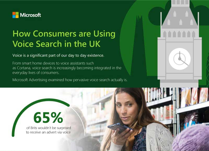 From smart home devices to voice assistants such as Cortana, voice search is increasingly becoming integrated in the everyday lives of consumers. Microsoft Advertising examined how pervasive voice search actually is.