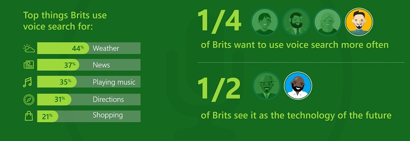 The top things Brits use voice search for include weather, news, playing music, directions and shopping.