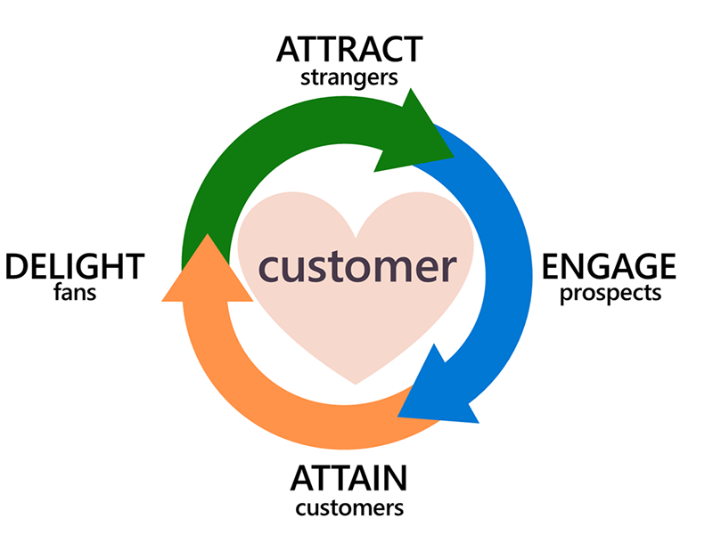 Diagram of a flywheel. 4 phases for customers are attract, engage, attain, delight.