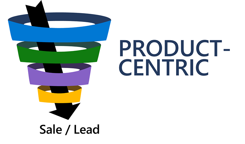 Diagram of a funnel. The funnel is product-centric.