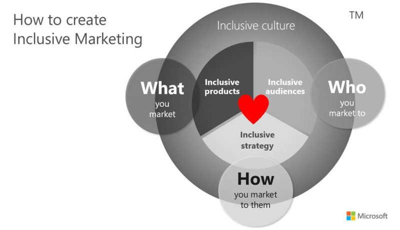 How to create Inclusive Marketing: What you market, who you market to, and how you market to them.