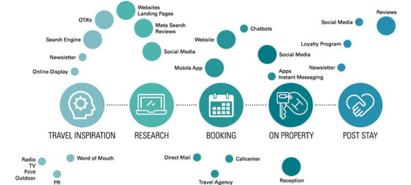Graphic view of consumer journey for hotel customer, with 5 stages: Travel inspiration, research, booking, on property, and post-stay.