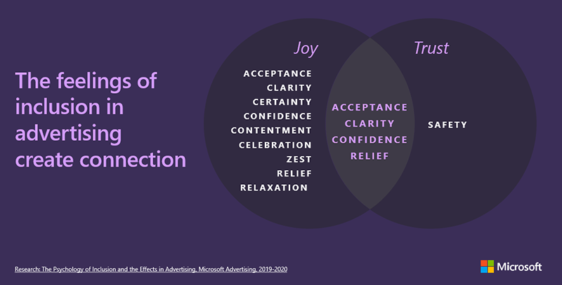 Venn diagram of the overlapping emotions identified between joy and trust, in research from Microsoft Advertising called The Psychology of Inclusion and the Effects of Advertising. The feelings of inclusion in advertising create connection, and the two main emotions that inclusion creates are joy and trust. Emotions identified by respondents in the Joy category were Acceptance, Clarity, Certainty, Confidence, Contentment, Celebration, Zest, Relief and Relaxation. In the Trust category, it was safety. The four feelings common to both Joy and trust were Acceptance, Clarity, Confidence, and Relief.