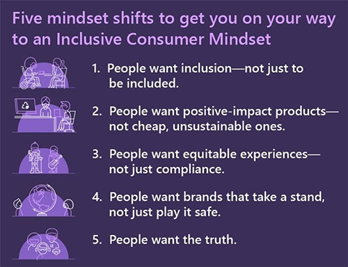 Five mindset shifts to get you on your way to an inclusive consumer mindset: 1, People want inclusion, not just to be included. 2, People want positive impact products, not cheap, unsustainable ones. 3, People want equitable experiences, not just compliance. 4, People want brands that take a stand, not just play it safe. 5, People want the truth.