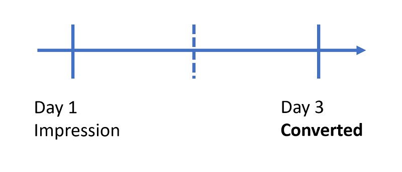Timeline view of conversion, with impression on day 1 and conversion on day 3.