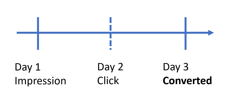 Timeline view of conversion, with impression on day 1, click on day 2 and conversion on day 3.