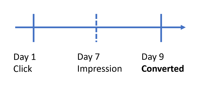 Timeline view of conversion, with click on day 1, impression on day 7 and conversion on day 9.