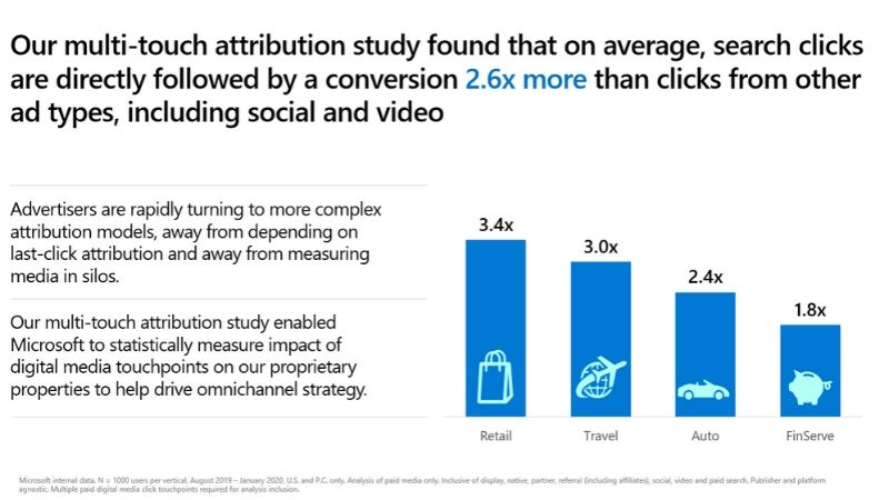 Chart illustrating that search clicks drive conversions 2.6x more than clicks from other ad types.