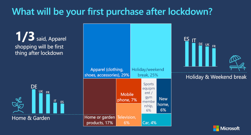 Graph displaying responses to the question what will be your first purchase after lockdown? Showing a response that 1 in 3 people said that apparel shopping will be first thing after lockdown