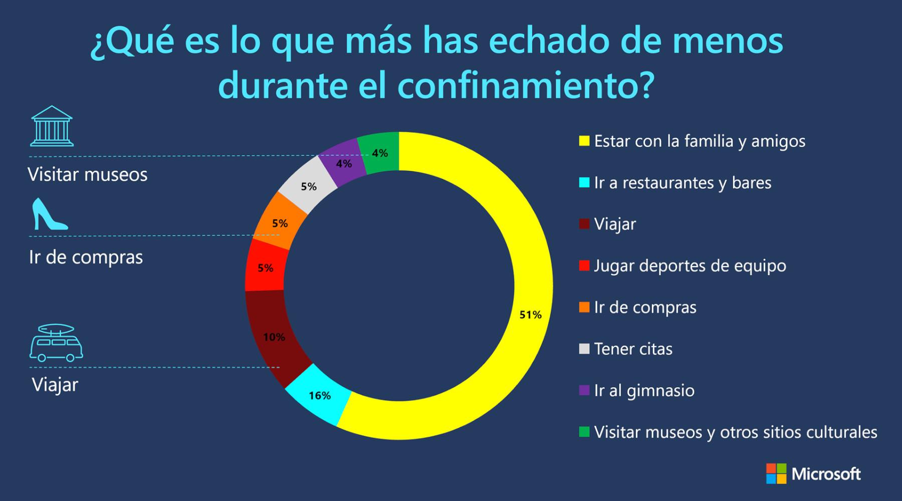 El gráfico muestra los resultados de la encuesta sobre qué es lo que más han echado de menos los consumidores durante el confinamiento