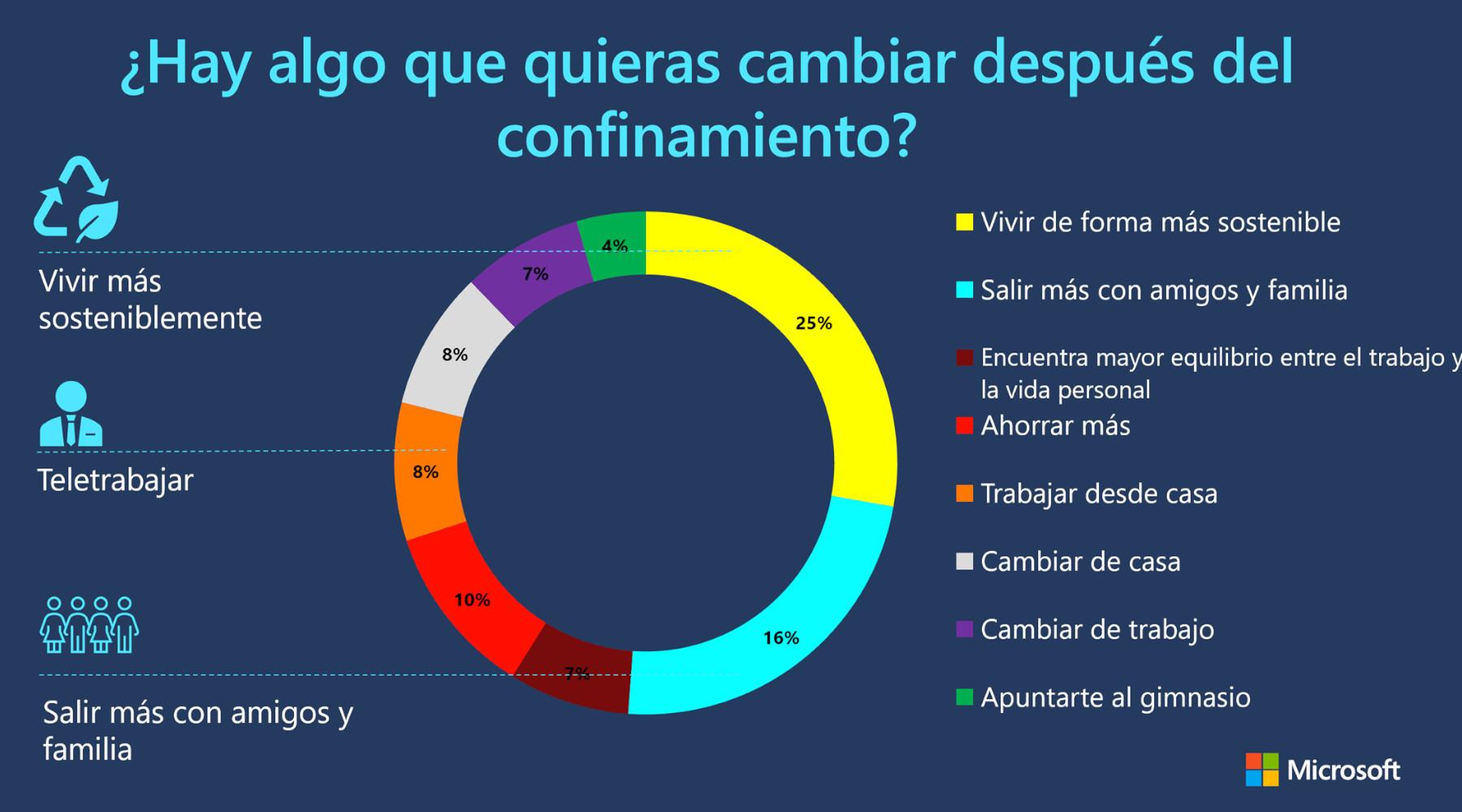 El gráfico muestra los resultados de la encuesta sobre qué es lo que los consumidores querrían cambiar después del confinamiento