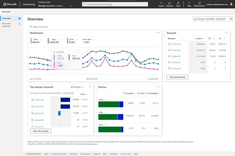 Product view of the Manager Account Overview with tiles for Performance, Top changes: Accounts, Accounts, and Devices.