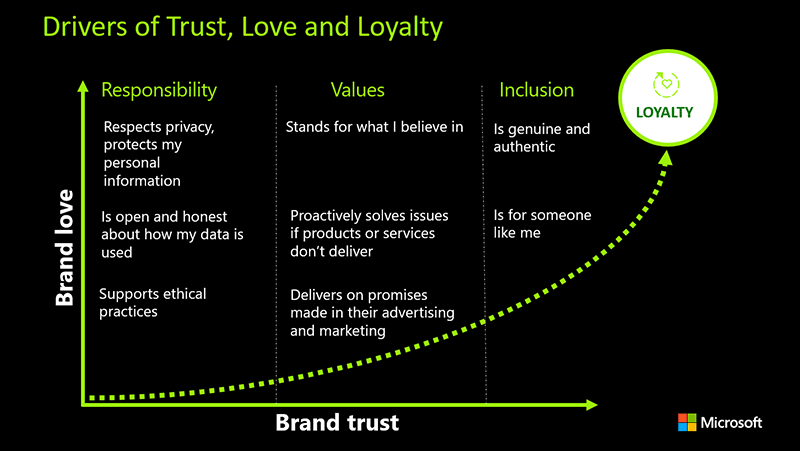 A diagram of the Loyalty Curve, where actions that build brand trust, love, and loyalty is created through responsibility, values, and inclusion.