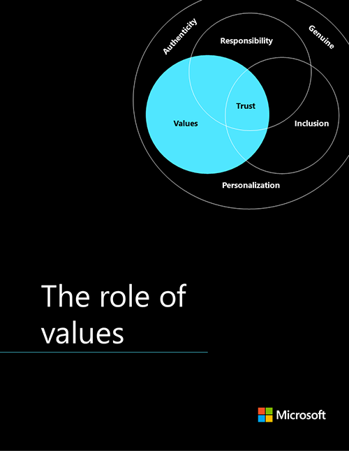 Strategy 2: The role of values.