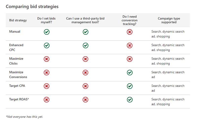 Product view of table comparing search strategies.