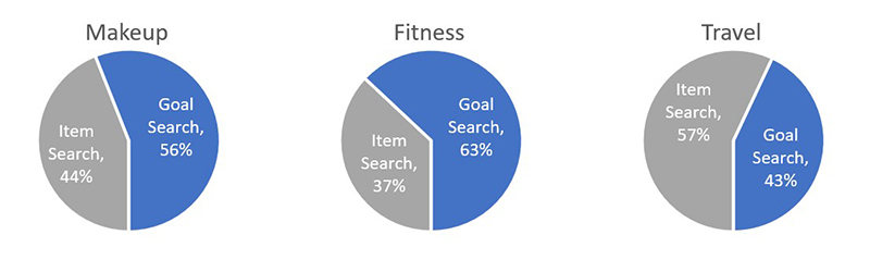 Chart view of goal mindset vs. item mindset percentages in three search categories: makeup, fitness, and travel.