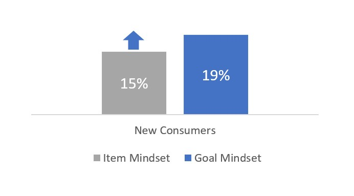 Chart view showing that when targeting the goal mindset, there's a 27% higher chance to acquire consumers who are new to your vertical or brand.
