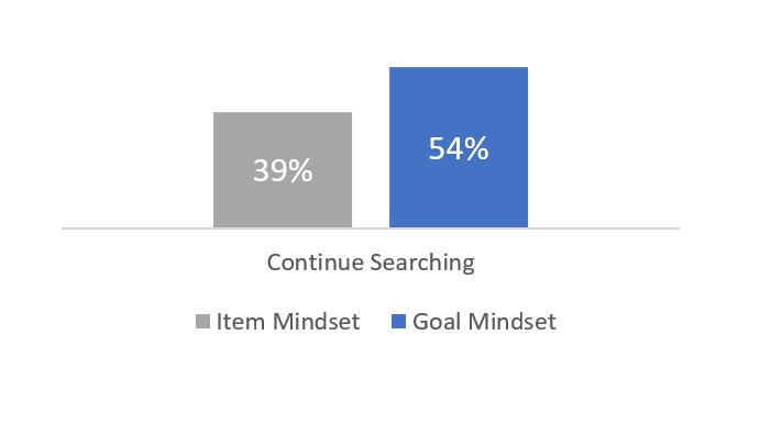 Chart view of data showing that 54% of goal mindset searchers vs. 39% of item mindset searchers will keep searching when they're not finding what they need.