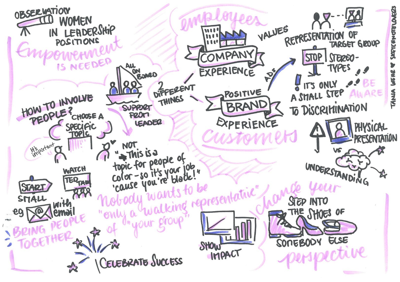 This graphic summarizes visually the conversation which has been stated above. It's about Empowerment of employees, how to change perspective and how bringing people together.