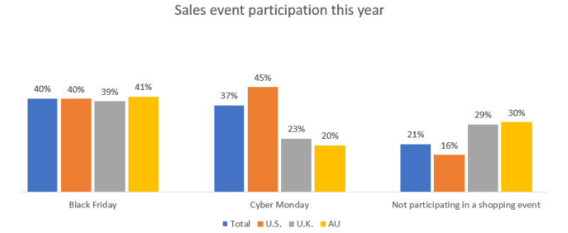 Chart depicting expected sales event participation this year all up and in the US, UK, and Australia. 40%25 total plan to shop on Black Friday, 37%25 on Cyber Monday, and 21%25 plan not to participate in any sales events.