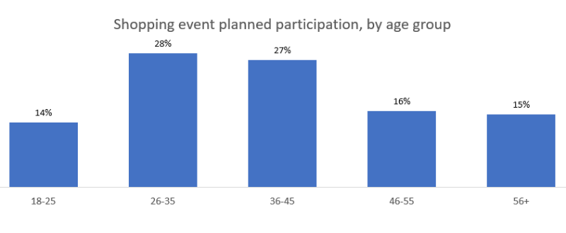 Chart depicting how various age groups plan to participate in shopping events. 14%25 of ages 18-25 said yes, as did 28%25 of 26-35, 27%25 of 36-45, 16%25 of 46-55, and 15%25 of ages 56+.