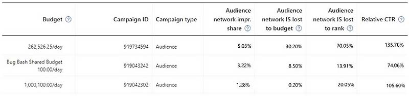 Product view of Microsoft Audience Network share of voice metrics.