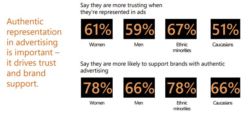 Infographic showing that a majority of people are more trusting when they're represented in ads, and are more likely to support brands with authentic advertising.