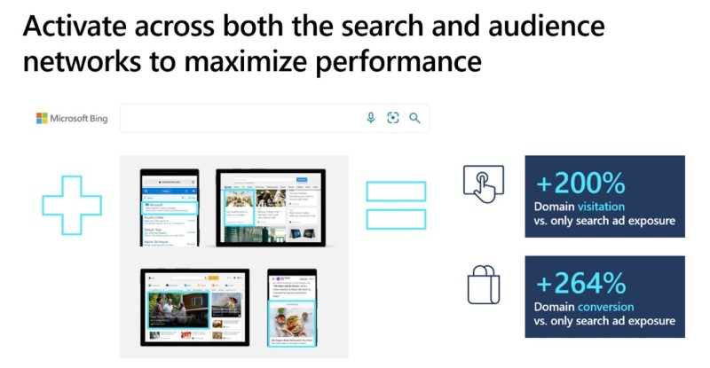 Activate across both the search and audience networks to maximize performance for a 200% higher domain visit rate and a 264% higher conversion URL visit rate.