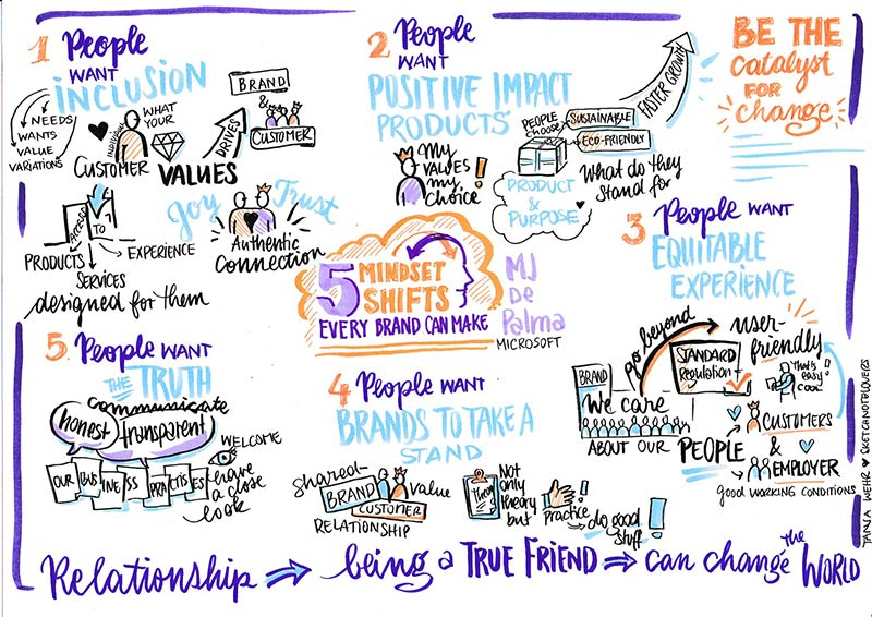 Graphic illustration from virtual event, titled 5 mindset shifts every brand can make.