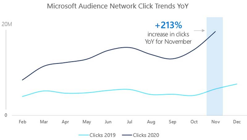 Microsoft Audience Network click trends for November 2020 increased 213 percent year over year.