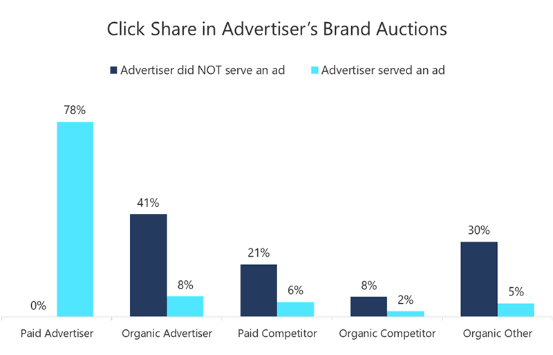 Bar chart showing difference in click share in advertiser's brand auctions between advertisers who served a paid add and those who did not.