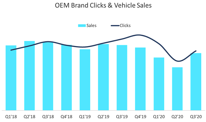 Bar chart showing the correlation between OEM brand clicks and vehicle sales from 2018 to 2020.