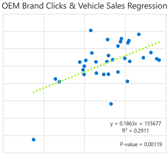 Chart showing data to support the conclusion that 29 percent of the increase in vehicles sold can be explained by an increase in branded paid search clicks.