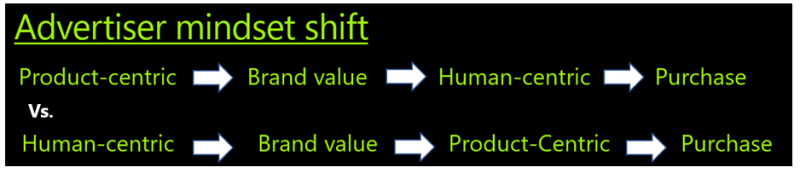 Diagram illustrating advertiser mindset shifts from product-centric to human-centric. Product-centric leads to brand value, which leads to human-centric, which leads to purchase, versus human-centric, which leads to brand value, which leads to product-centric, which leads to purchase.
