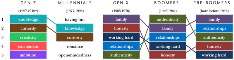 Findings from a Values and Lifestyle Survey, showing the differences in consumer values between pre-Boomers born before 1946, Boomers born between 1946 and 1964, Gen X born between 1965 and 1976, Millennials born between 1977 and 1993, and Gen Z born between 1994 and 2010.