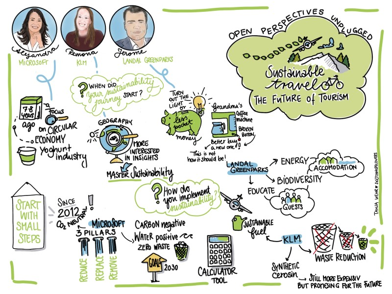 This graphics captures what panelists have shared during the session. it is also written in the below copy and visualized in the picture.