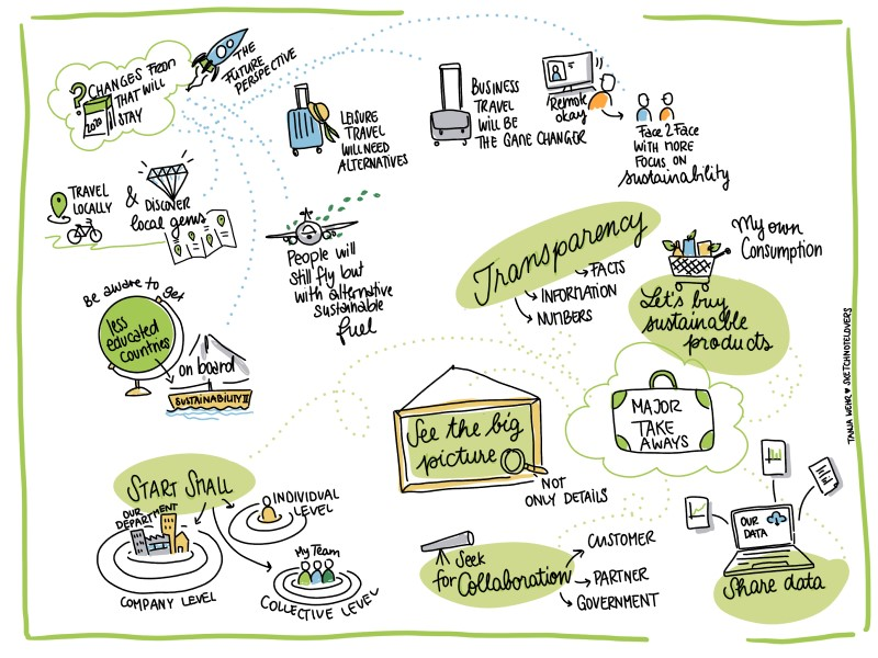 This graphics captures what panelists have shared during the session about the Future Perspective. it is also written in the above copy and visualized in the picture.