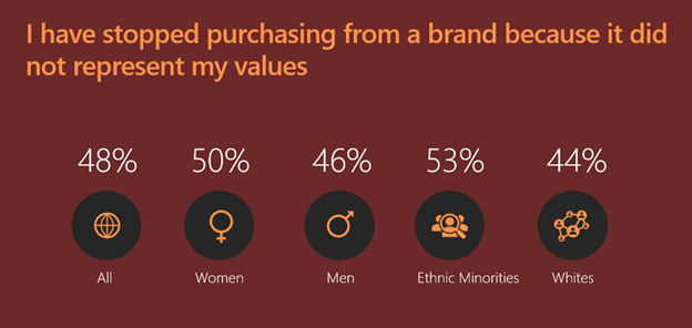 Graphic with research results as follows: I have stopped purchasing from a brand because it did not represent my values. 48%25 of all respondents, 50%25 women, 46%25 Men, 53%25 Ethnical minorities, 44%25 White