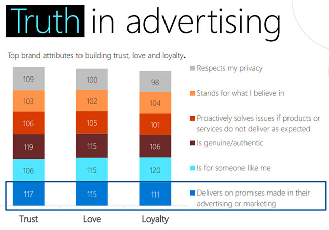 Graphic showing the importance of truth in advertising, and the top brand attributes to building trust, love and loyalty.