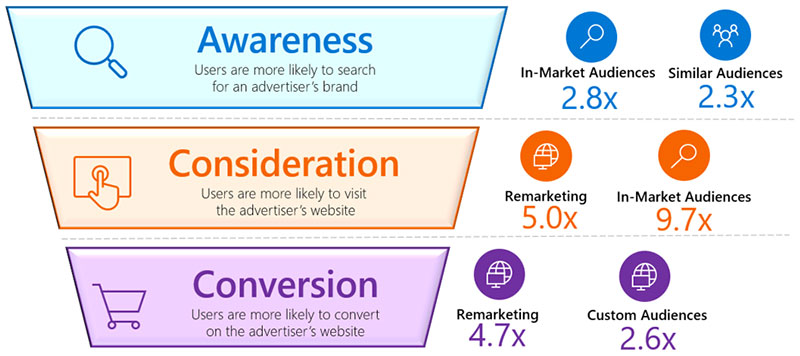 Marketing funnel diagram that highlights lifts in awareness, consideration, and conversion by Microsoft Advertising product. In-market Audiences and Similar Audiences drive 2.8x and 2.3x lifts in awareness (likeliness to search for an advertiser's brand), respectively. Remarketing and In-market Audiences drive 5.0x and 9.7x lifts in consideration (likeliness to visit an advertiser's website), respectively. Remarketing and Custom Audiences drive 4.7x and 2.6x lifts in conversion (likeliness to convert on an advertiser's website), respectively.